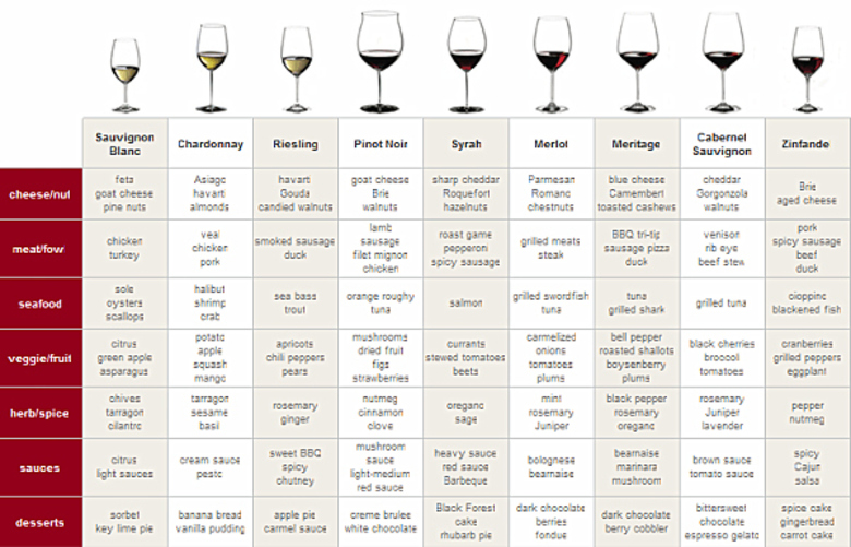 food-wine-pairing-chart130